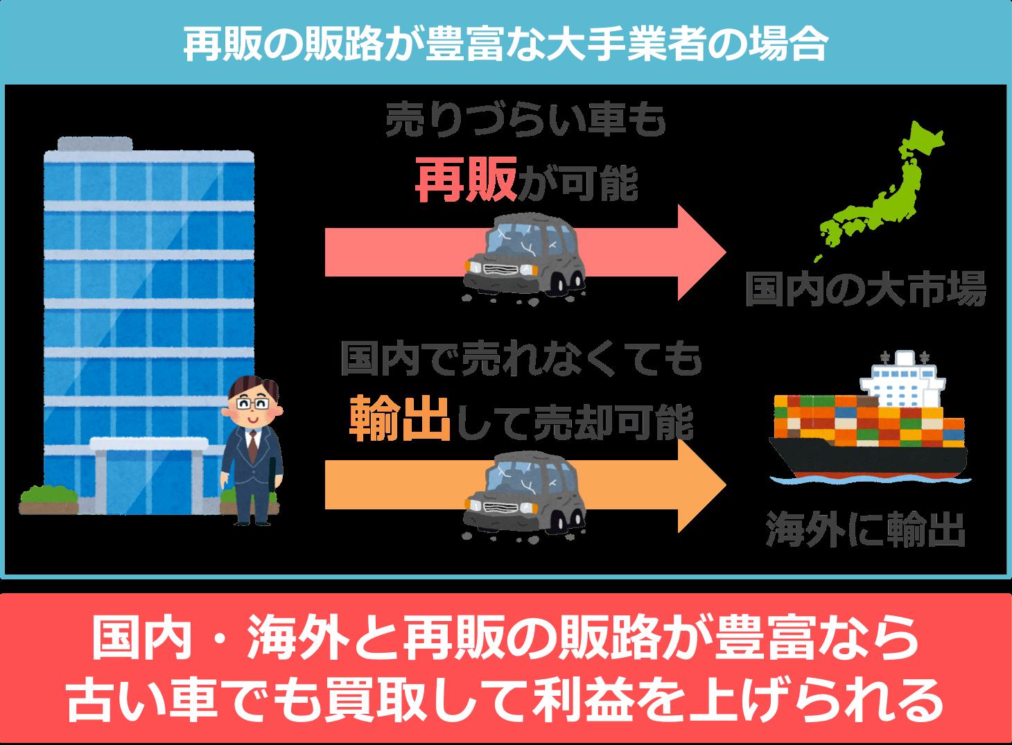 国内・海外と再販の販路が豊富なら 古い車でも買取して利益を上げられる